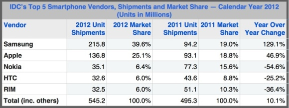 Apple-marketshare