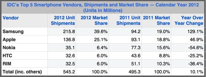 Apple-marketshare